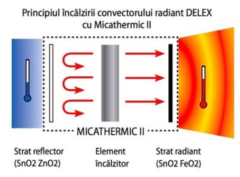 Convector radiant DELEX  2000 W. Poza 3061